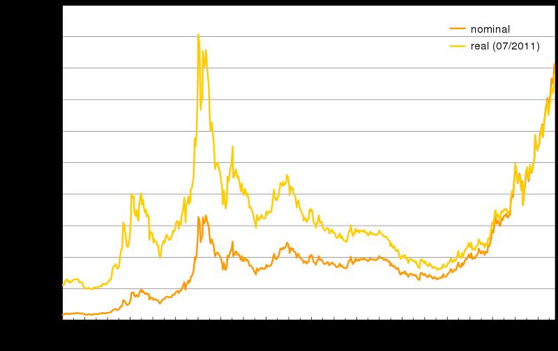 Entwicklung Goldpreis | Goldpreis1.de